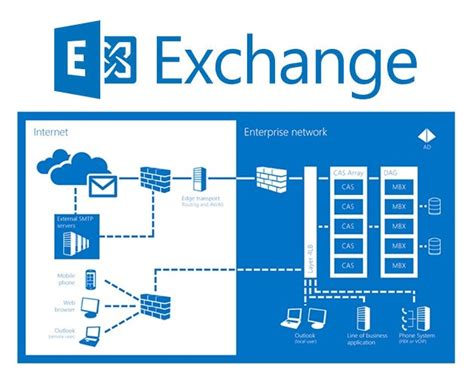 Microsoft Exchange image gallery microsoft exchange