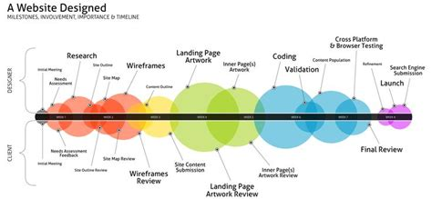 website design life cycle 54 best images about content strategy on pinterest