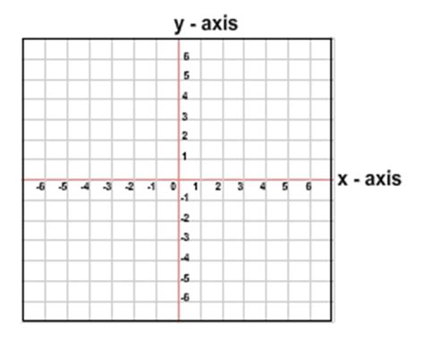 exle of x axis science organizing data into tables and graphs
