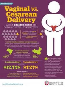 vs cesarean delivery