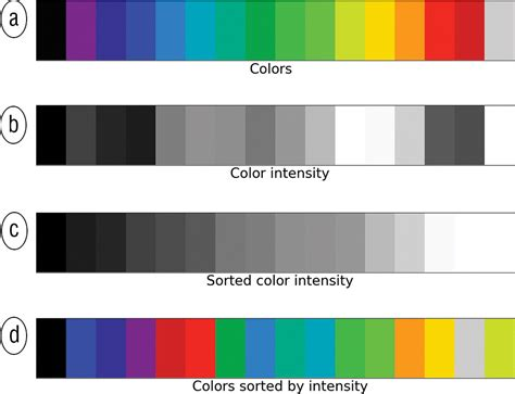 color intensity how to evaluate and compare color maps seg wiki