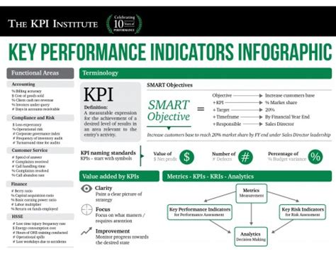 key performance indicators template ten key performance indicator kpi templates for your