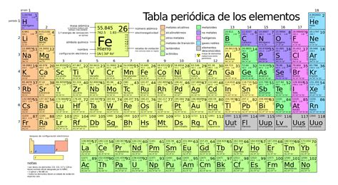 Fe Periodic Table by File Periodic Table Large Es Svg Wikimedia Commons