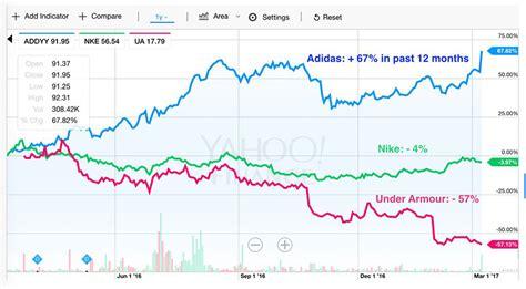 adidas  nike   armour stocks  sneakernewscom