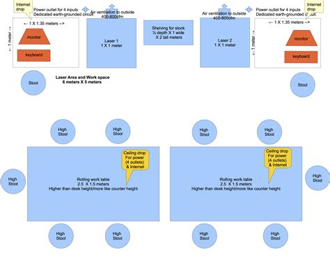 laboratory layout and design pdf fab foundation ideal lab layout