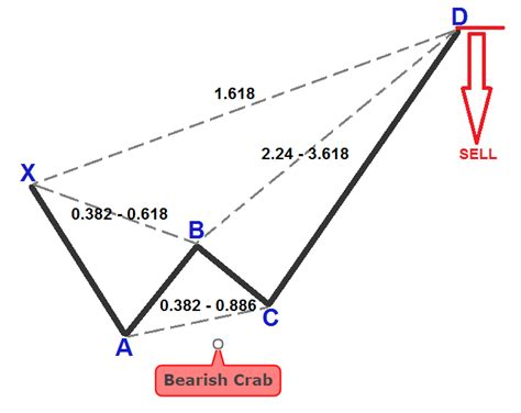 crab pattern trading crab pattern rules and trade exles in forex indicator