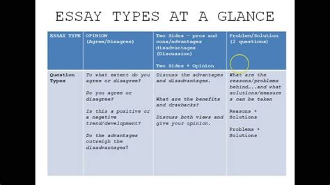 Easy Classification Essay Topics by 17 Best Ideas About Essay Topics On Writing Topics Creative Writing Scholarships