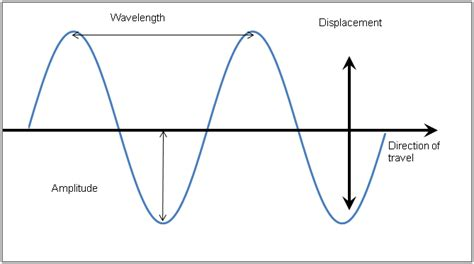sound wave diagram snd 2 theory and frequency stewarts production