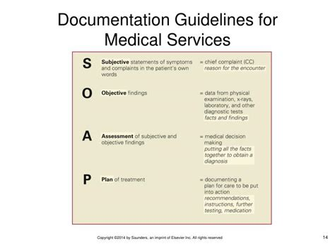 Medicare Documentation Guidelines