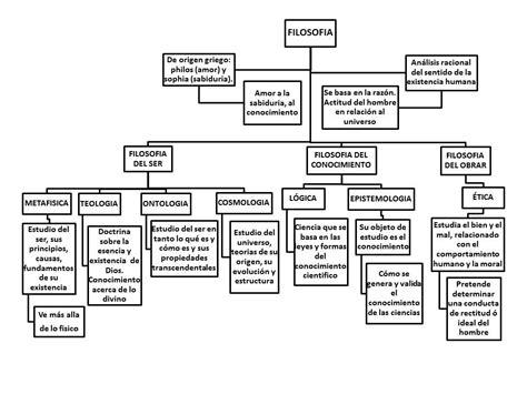 jessica 2013 ramas de la filosofia marzo 12 2013 de slideshare filosofia mapa conceptual de filosofia