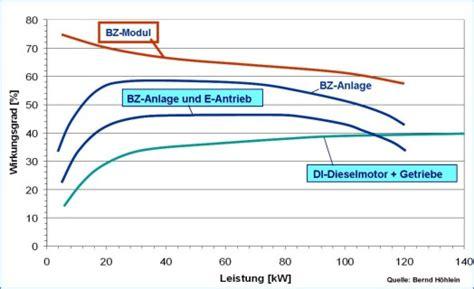 Wirkungsgrad Brennstoffzellenauto by Wirkungsgrad Und Gesamtsystem