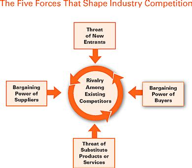 the five competitive forces that shape strategy