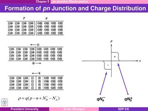 pn junction diode application pn junction 28 images slide show pn junction diode applications p n diode applications pn