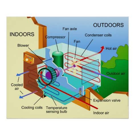 diagram of air conditioning unit diagram of how an air conditioning unit works poster zazzle