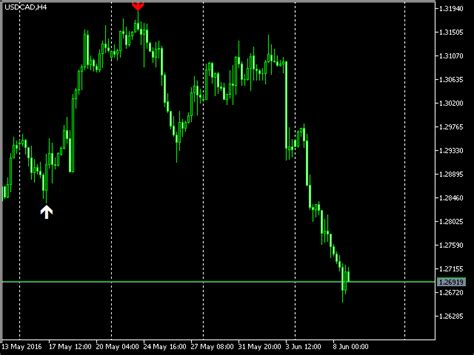 forex reversal pattern indicator buy the extreme reversal h4 technical indicator for