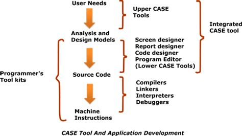 design management advantages computer aided software engineering tools case