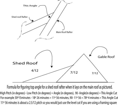 Shed Roof Pitch Angle by How To Figure The Angle To Cut A Shed Type Porch Roof