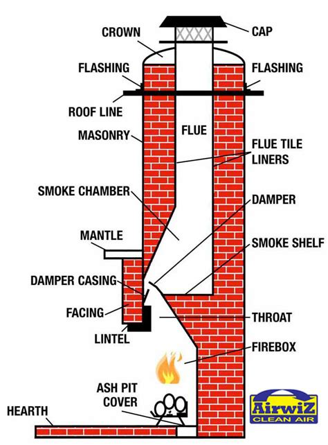 Chimney Flue For Open Fires - place flues 1 the sweep experience chimney