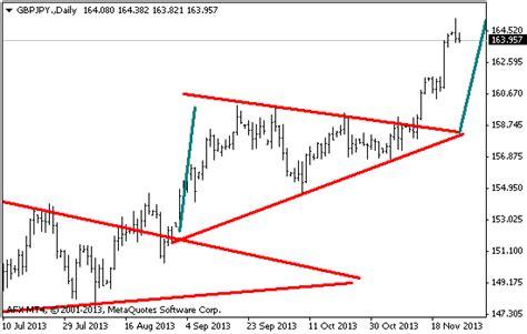 pattern nel trading trading opzioni binarie con i pattern grafici triangolo
