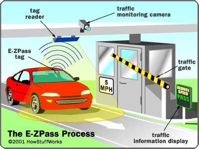 no change, no problem how e zpass works | howstuffworks