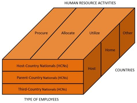 Mba Human Resource Management International by Mba Human Resources Degree International Mba