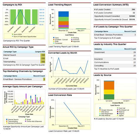 screenshot of the marketing executive dashboard