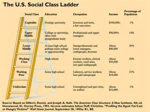 social classes ancient