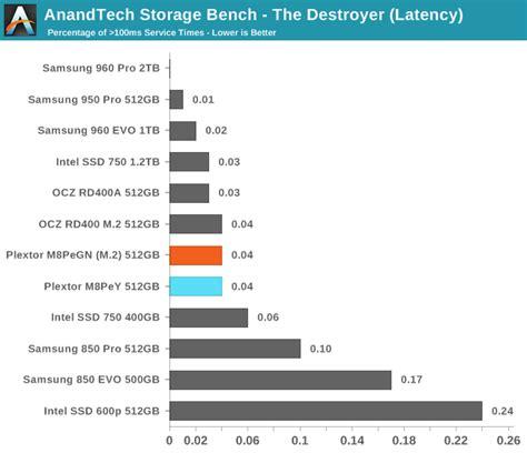 anandtech bench anandtech storage bench the destroyer the plextor m8pe