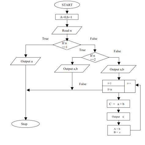 flowchart for fibonacci series recursive algorithm for fibonacci series