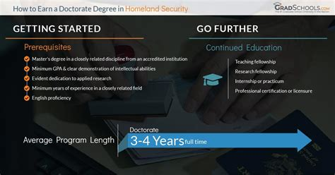 Doctorate In Security - doctorate or phd in homeland security national security