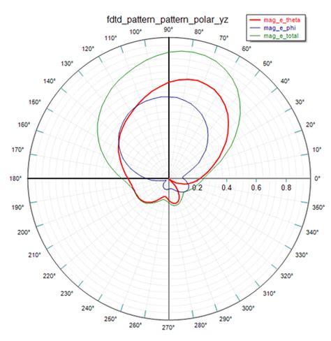 radiation pattern envelope wiki v v article 4 designing wideband dielectric resonator