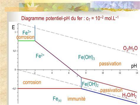 diagramme potentiel ph du zinc corrosion humide i transformations spontan 233 es 1 position