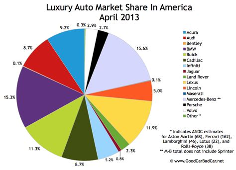 luxury auto luxury auto brands