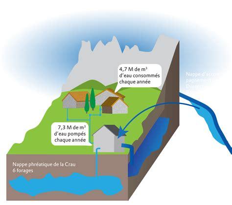 la culture de l eau dans les alpilles l eau potable