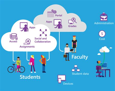 using data to improve student learning in school districts books student lifecycle management microsoft education