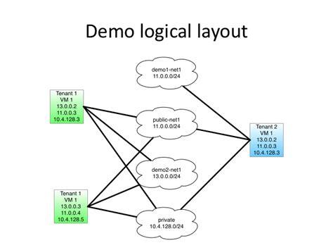 keystone node js tutorial openstack quantum devstack tutorial