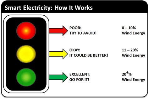 how do smart light bulbs work energyelephant traffic light