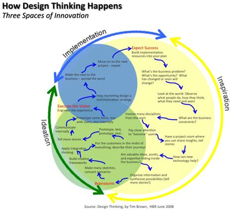 design thinking tim brown デザイン思考の系譜 design thinking for social innovation