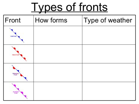 Air Masses Worksheet by Weather Fronts Worksheets Abitlikethis