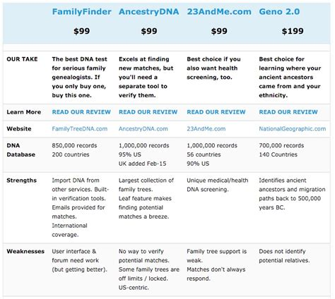 dna sales 2015 on amazon com marketplace sellerratings com the leading ancestry dna tests compared