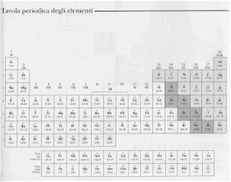 la tavola periodica primo levi 404 not found