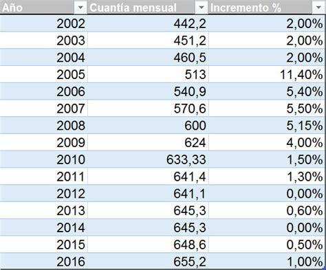 Incremento Del Ipc Para El Ao 2016 | incremento ipc para el ao 2016 newhairstylesformen2014 com