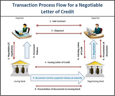 Letter Of Credit On Export transaction process flow for a negotiable letter of credit