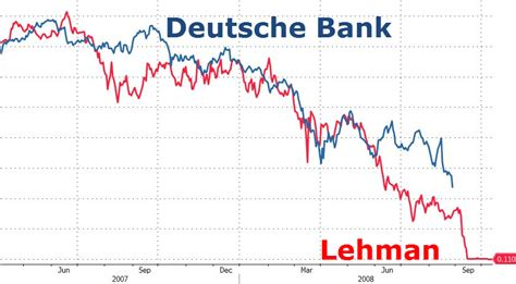 deutsche bank crash deutsche bank crisis highlights impasse of world