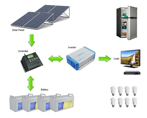 solar power system diagram solar panel diagram with