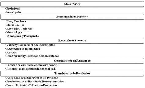 preguntas de investigacion tecnologica aspectos y avances en ciencia tecnolog 237 a e innovaci 243 n