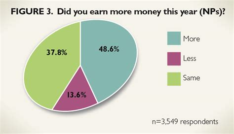 Physician Surveys For Money - 2014 nurse practitioner physician assistant salary survey