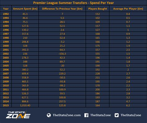 epl table new years day 2015 summer transfer spending how much is too much the