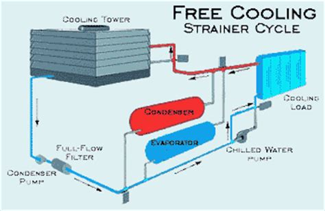 water side economizer diagram boiler economizer diagram
