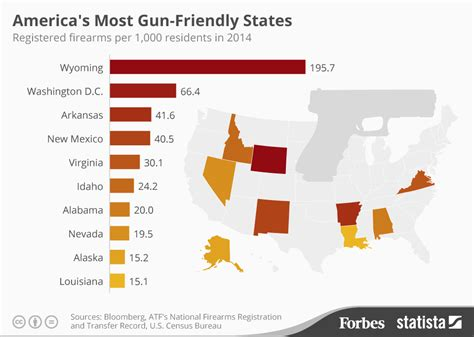 state with most owners 2016 incendiary image of the day america s most gun friendly